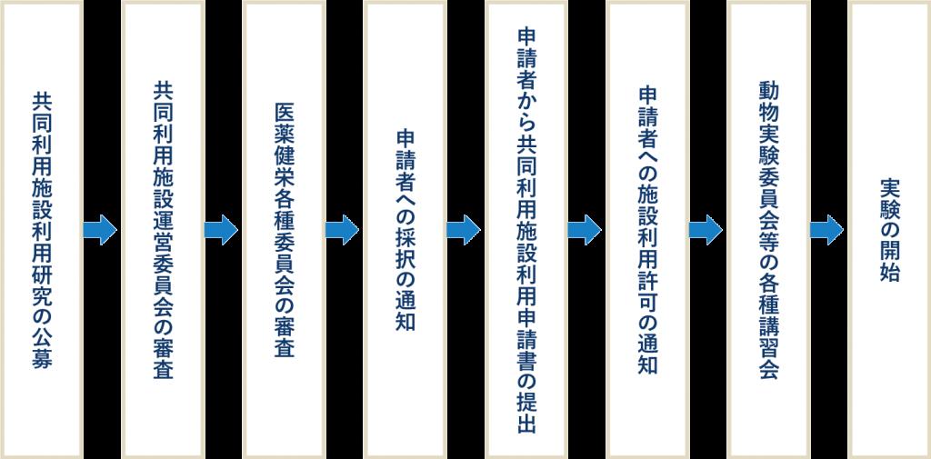 共同利用施設利用の概略